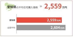 愛知県の平均住宅購入価格は2,559万円