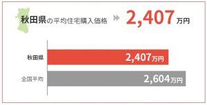 秋田県の平均住宅購入価格は2,407万円