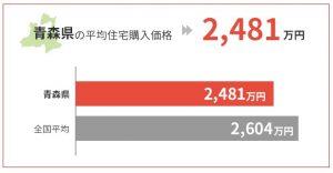 青森県の平均住宅購入価格は2,481万円