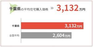 千葉県の平均住宅購入価格は3,132万円