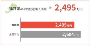 福井県の平均住宅購入価格は2,495万円