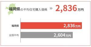 福岡県の平均住宅購入価格は2,836万円