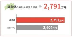 福島県の平均住宅購入価格は2,791万円