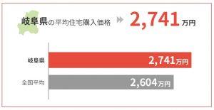 岐阜県の平均住宅購入価格は2,741万円