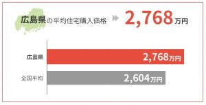 広島県の平均住宅購入価格は2,768万円