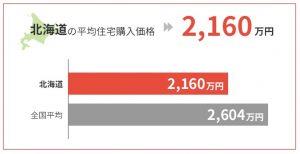 北海道の平均住宅購入価格は2,160万円