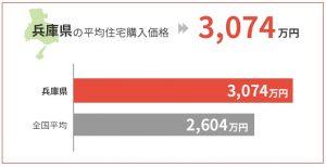 兵庫県の平均住宅購入価格は3,074万円