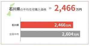 石川県の平均住宅購入価格は2,466万円
