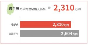 岩手県の平均住宅購入価格は2,310万円
