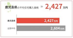 鹿児島県の平均住宅購入価格は2,427万円
