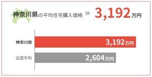 神奈川県の平均住宅購入価格は3,192万円