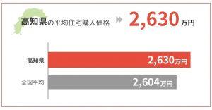 高知県の平均住宅購入価格は2,630万円