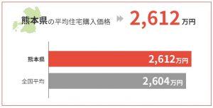 熊本県の平均住宅購入価格は2,612万円