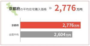 京都府の平均住宅購入価格は2,776万円