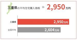 三重県の平均住宅購入価格は2,950万円