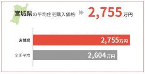 宮城県の平均住宅購入価格は2,755万円