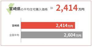 宮崎県の平均住宅購入価格は2,414万円