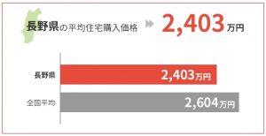 長野県の平均住宅購入価格は2,403万円