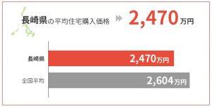 長崎県の平均住宅購入価格は2,470万円