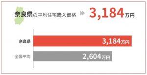 奈良県の平均住宅購入価格は3,184万円