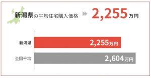 新潟県の平均住宅購入価格は2,255万円