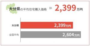 大分県の平均住宅購入価格は2,399万円