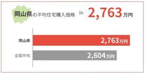 岡山県の平均住宅購入価格は2,763万円