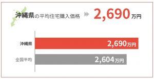 沖縄県の平均住宅購入価格は2,690万円