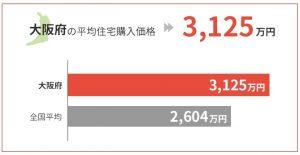 大阪府の平均住宅購入価格は3,125万円