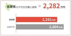 佐賀県の平均住宅購入価格は2,282万円