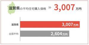 滋賀県の平均住宅購入価格は3,007万円