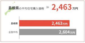 島根県の平均住宅購入価格は2,463万円