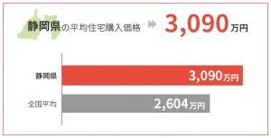 静岡県の平均住宅購入価格は3,090万円