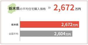 栃木県の平均住宅購入価格は2,672万円