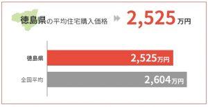 徳島県の平均住宅購入価格は2,525万円