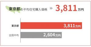 東京都の平均住宅購入価格は3,811万円