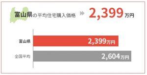 富山県の平均住宅購入価格は2,399万円