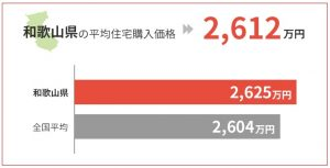 和歌山県の平均住宅購入価格は2,612万円