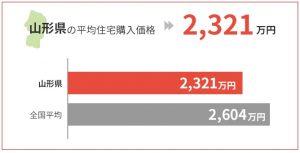 山形県の平均住宅購入価格は2,321万円