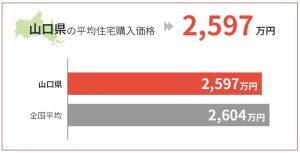 山口県の平均住宅購入価格は2,597万円