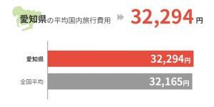 愛知県の平均国外旅行費用は32,294円