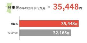 秋田県の平均国外旅行費用は35,448円