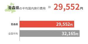 青森県の平均国外旅行費用は29,552円