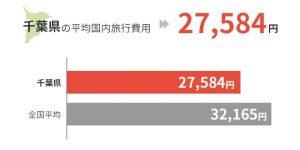 千葉県の平均国外旅行費用は27,584円