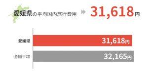 愛媛県の平均国外旅行費用は31,618円