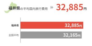 福井県の平均国外旅行費用は32,885円