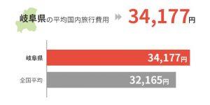 岐阜県の平均国外旅行費用は34,177円