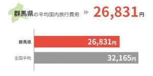 群馬県の平均国外旅行費用は26,831円