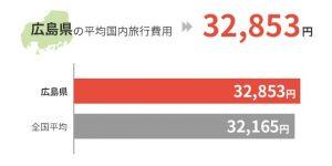 広島県の平均国外旅行費用は32,853円