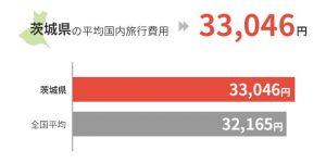 茨城県の平均国外旅行費用は33,046円